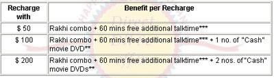 rakhi combo-offer-reliance india